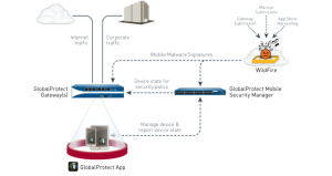 Palo Alto Solución de Seguridad de Datos GlobalProtect para dispositivos móviles GP-100